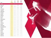 33 медали выиграла Россия на Олимпиаде в Сочи