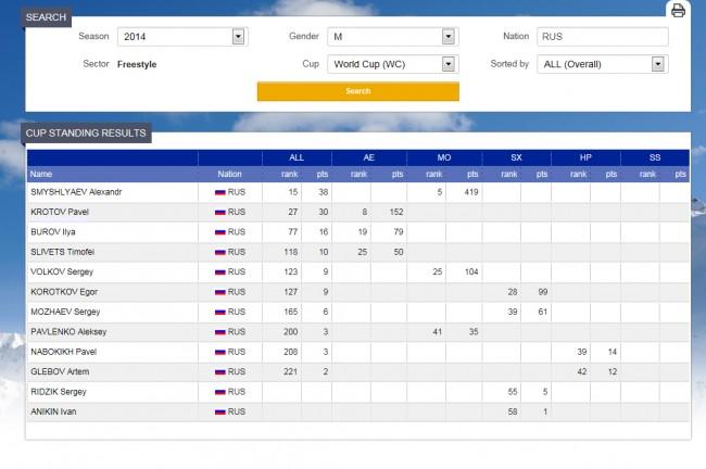 Фристайлисты Кротов и Буров показали лучшие результаты у россиян на Кубке мира