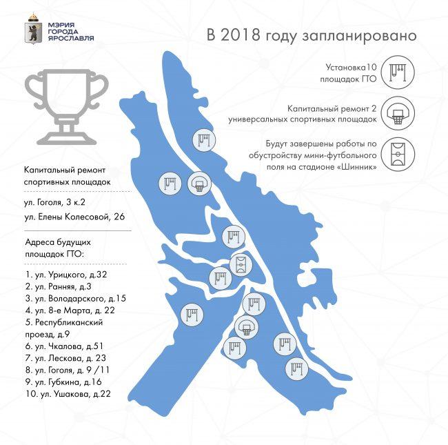 90 спортивных объектов Ярославля: капитальный ремонт, 10 новых площадок ГТО и футбольное поле в 2018 году