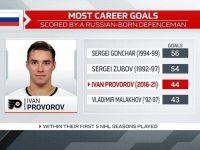 Проворов вышел на 3-е место среди российскихзащитников по голам, забитым за первые 5 сезонов в НХЛ